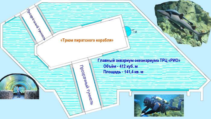 Например, главный аквариум